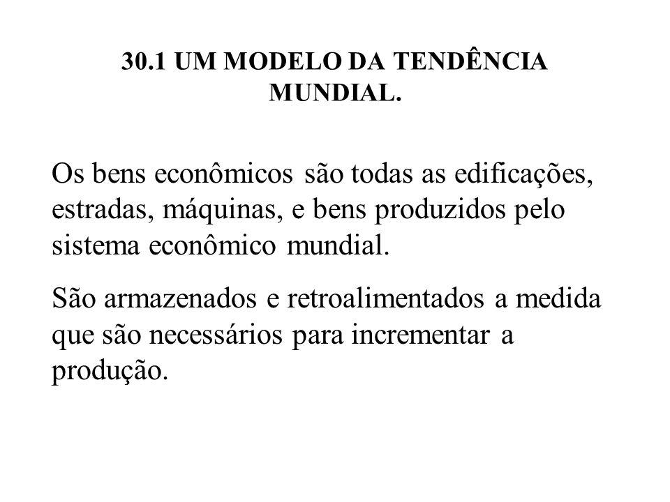 30.4 SIMULAÇÕES DE CRESCIMENTO DE UM PAÍS MANTIDO PELO CRESCIMENTO DOS BENS MUNDIAIS.