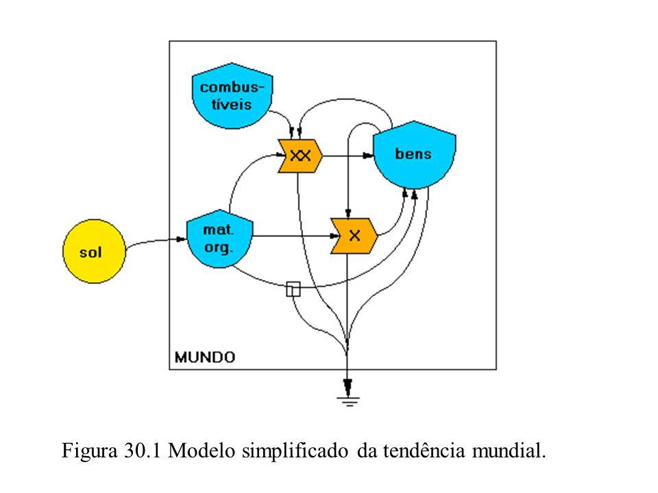 Figura 30.1 Modelo simplificado da tendência mundial.