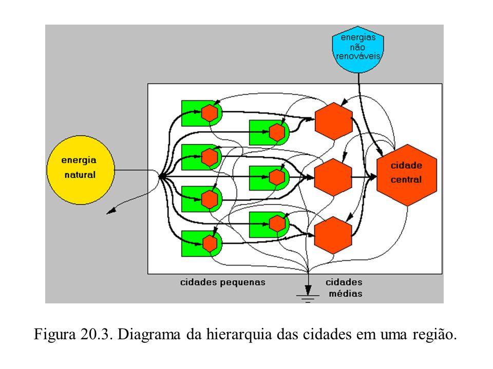 20.2 OS SISTEMAS URBANOS.Outra razão para a hierarquia das cidades é a convergência de energia.