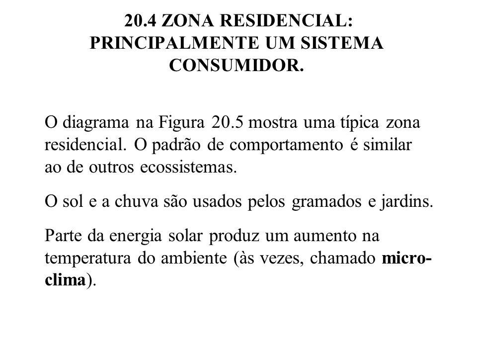 20.4 ZONA RESIDENCIAL: PRINCIPALMENTE UM SISTEMA CONSUMIDOR. O diagrama na Figura 20.5 mostra uma típica zona residencial. O padrão de comportamento é