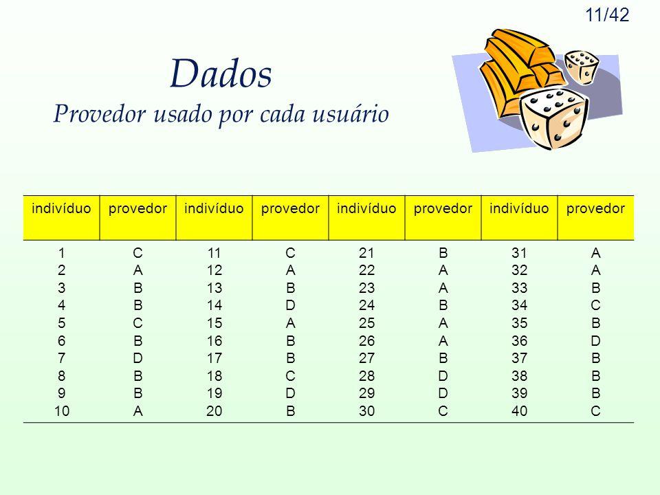 11/42 Dados Provedor usado por cada usuário indivíduoprovedorindivíduoprovedorindivíduoprovedorindivíduoprovedor 1 2 3 4 5 6 7 8 9 10 CABBCBDBBACABBCB