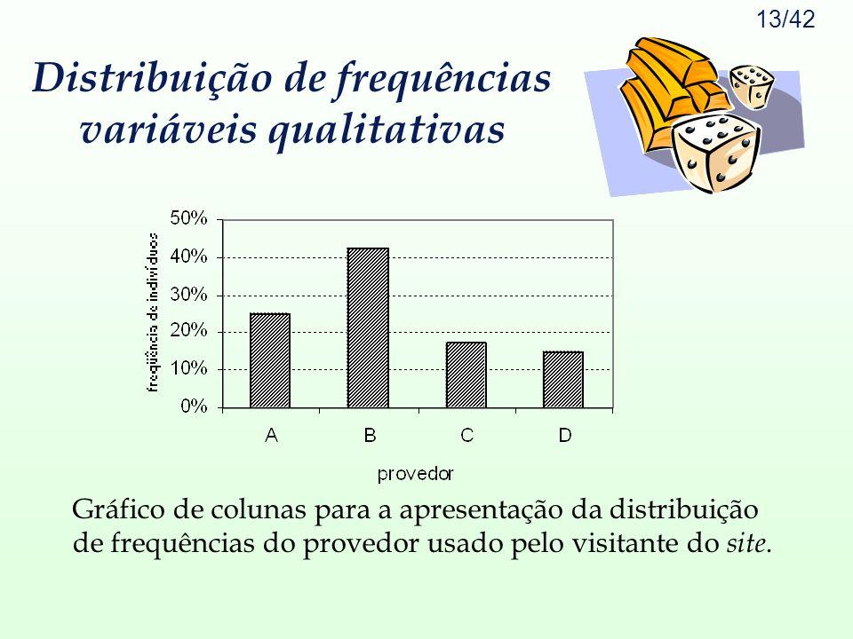 13/42 Gráfico de colunas para a apresentação da distribuição de frequências do provedor usado pelo visitante do site. Distribuição de frequências vari