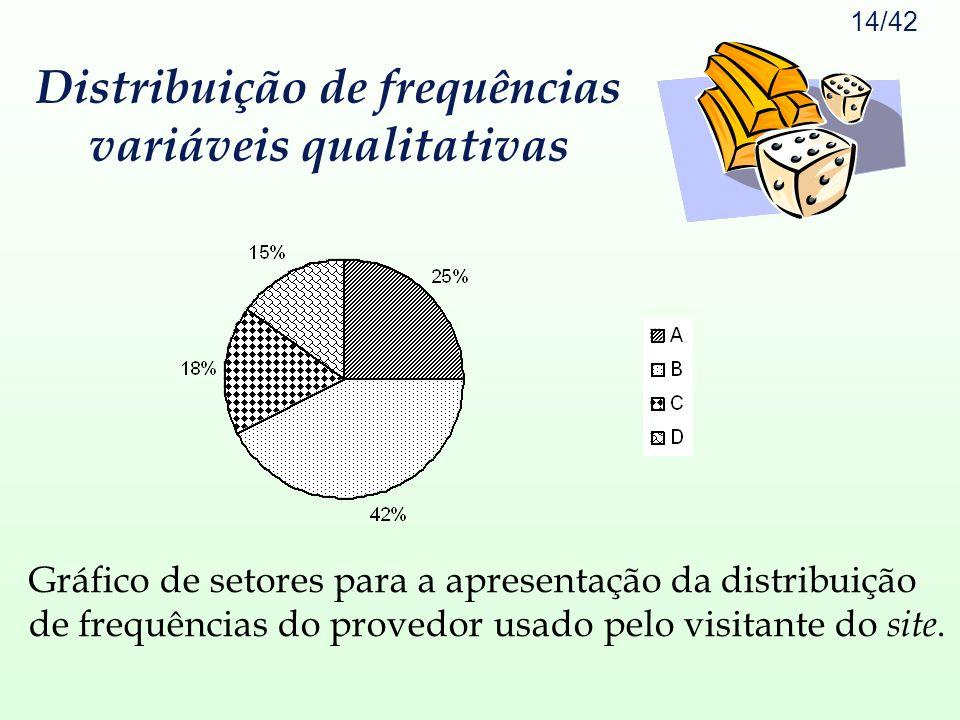 14/42 Gráfico de setores para a apresentação da distribuição de frequências do provedor usado pelo visitante do site. Distribuição de frequências vari