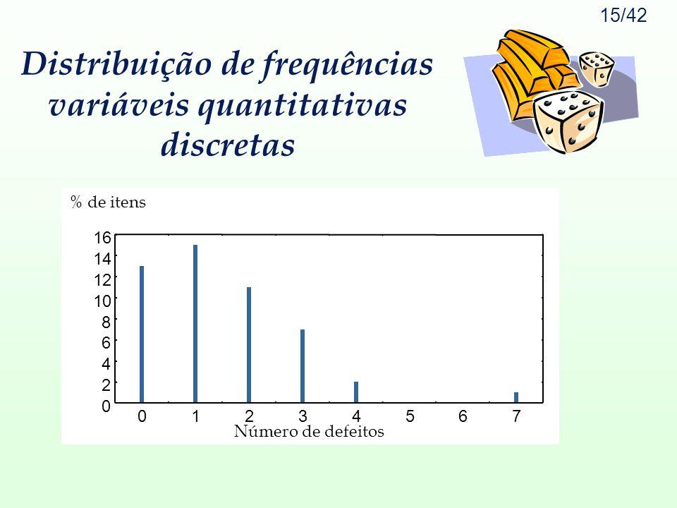 15/42 0 2 4 6 8 10 12 14 16 01234567 Número de defeitos % de itens Distribuição de frequências variáveis quantitativas discretas