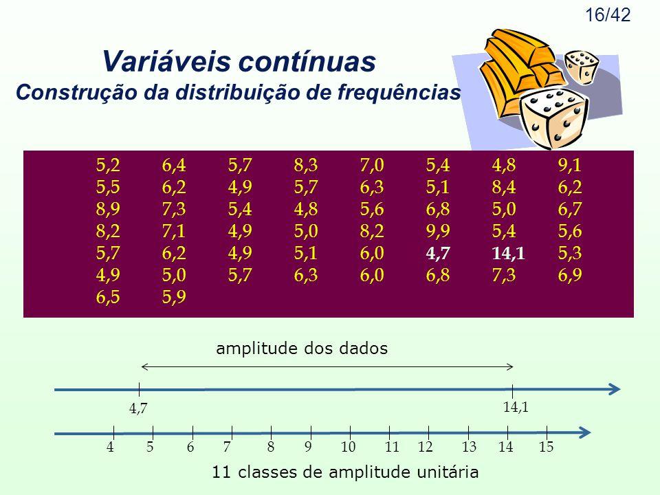 16/42 Variáveis contínuas Construção da distribuição de frequências 5,26,45,78,37,05,44,89,1 5,56,24,95,76,35,18,46,2 8,97,35,44,85,66,85,06,7 8,27,14