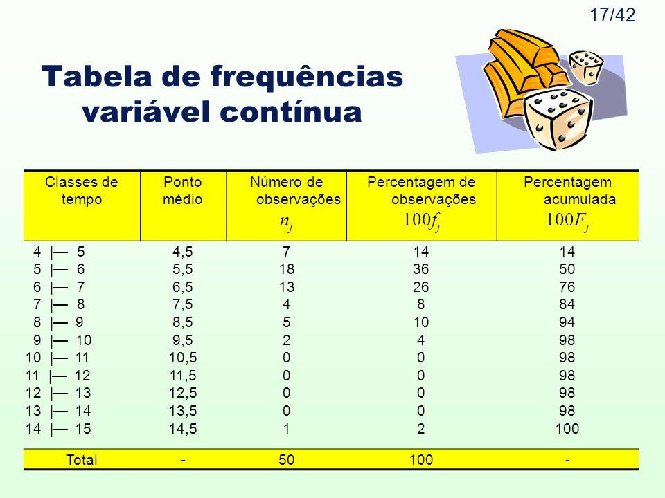17/42 Tabela de frequências variável contínua Classes de tempo Ponto médio Número de observações n j Percentagem de observações 100f j Percentagem acu
