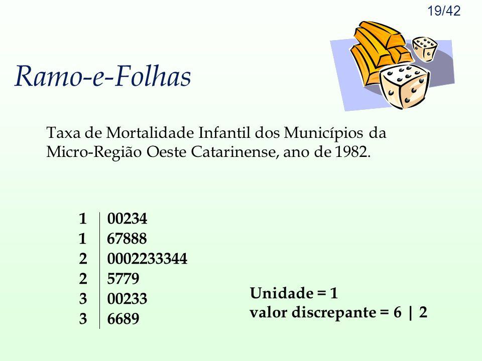 19/42 Ramo-e-Folhas 1 00234 2 0002233344 3 00233 1 67888 2 5779 3 6689 Taxa de Mortalidade Infantil dos Municípios da Micro-Região Oeste Catarinense,