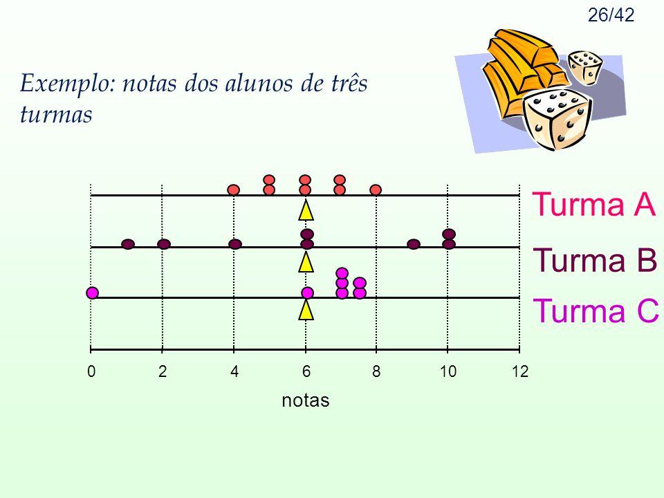 26/42 Exemplo: notas dos alunos de três turmas 024681012 notas Turma A Turma B Turma C