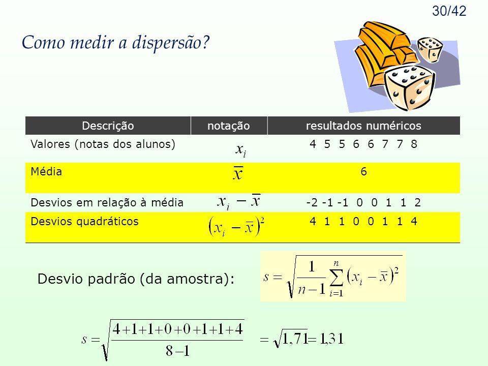 30/42 Como medir a dispersão? Descriçãonotaçãoresultados numéricos Valores (notas dos alunos) x i 4 5 5 6 6 7 7 8 Média6 Desvios em relação à média -2