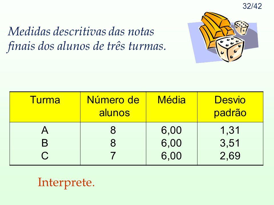 32/42 Medidas descritivas das notas finais dos alunos de três turmas. TurmaNúmero de alunos MédiaDesvio padrão ABCABC 887887 6,00 1,31 3,51 2,69 Inter