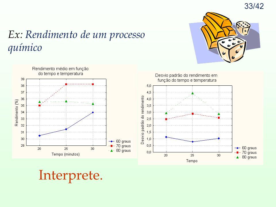 33/42 Ex: Ex: Rendimento de um processo químico Interprete.