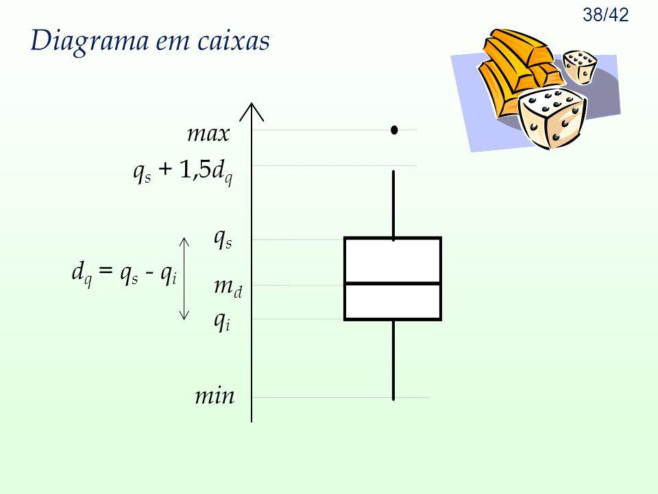 38/42 Diagrama em caixas q s + 1,5 d q qiqi mdmd qsqs max min d q = q s - q i