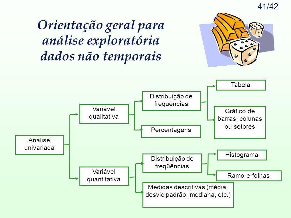 41/42 Orientação geral para análise exploratória dados não temporais Análise univariada Variável qualitativa Variável quantitativa Distribuição de fre