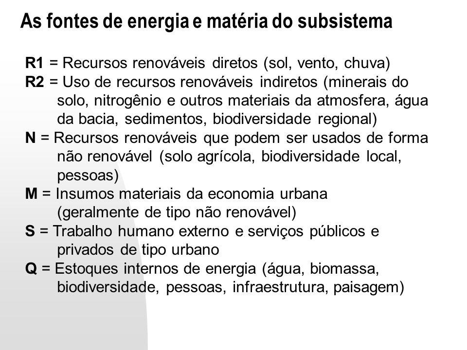 As fontes de energia e matéria do subsistema R1 = Recursos renováveis diretos (sol, vento, chuva) R2 = Uso de recursos renováveis indiretos (minerais do solo, nitrogênio e outros materiais da atmosfera, água da bacia, sedimentos, biodiversidade regional) N = Recursos renováveis que podem ser usados de forma não renovável (solo agrícola, biodiversidade local, pessoas) M = Insumos materiais da economia urbana (geralmente de tipo não renovável) S = Trabalho humano externo e serviços públicos e privados de tipo urbano Q = Estoques internos de energia (água, biomassa, biodiversidade, pessoas, infraestrutura, paisagem)