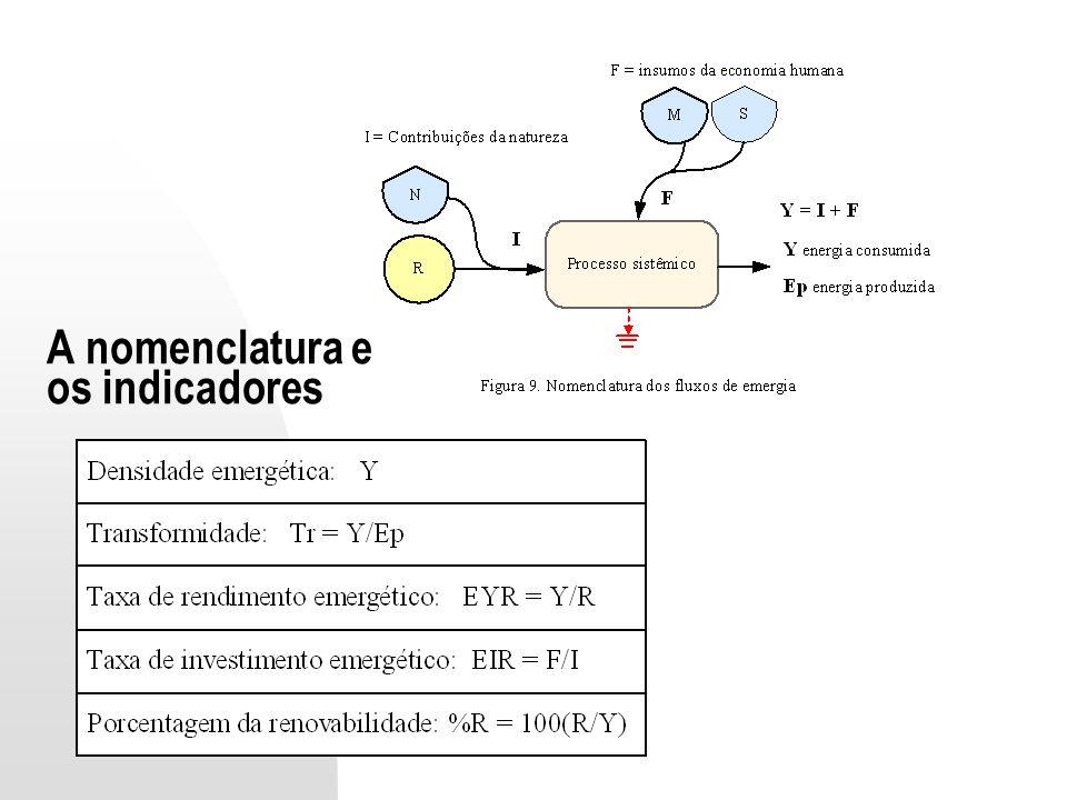 A nomenclatura e os indicadores