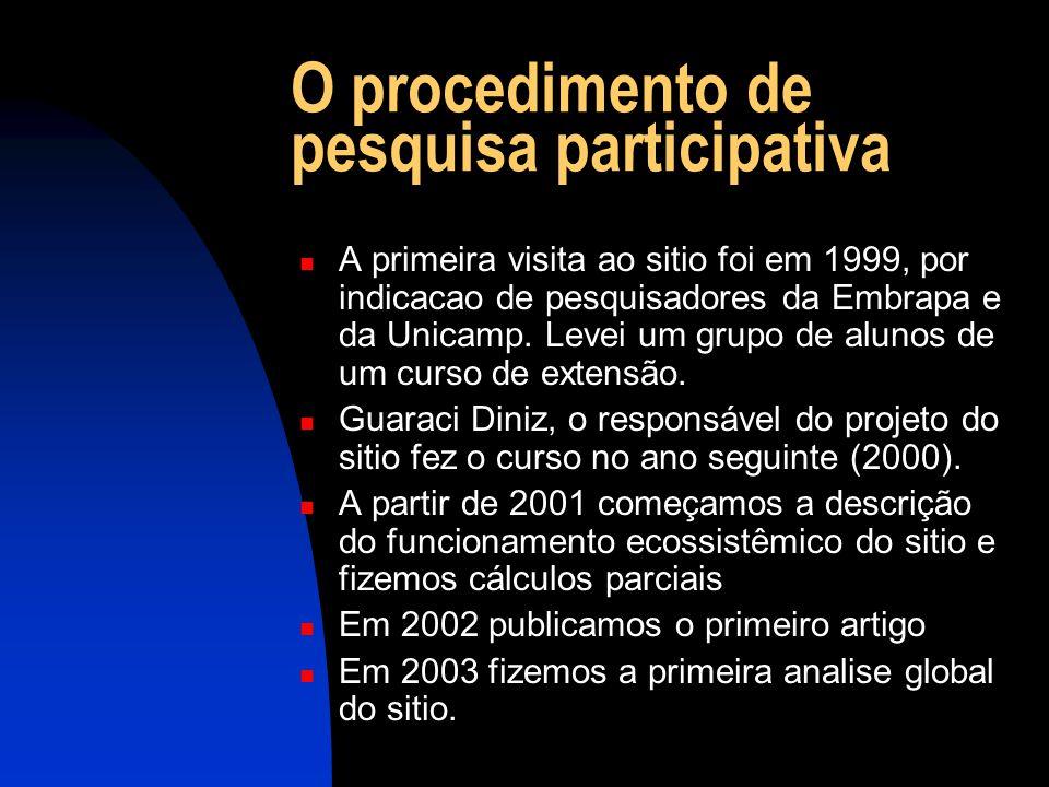 O procedimento de pesquisa participativa A primeira visita ao sitio foi em 1999, por indicacao de pesquisadores da Embrapa e da Unicamp.