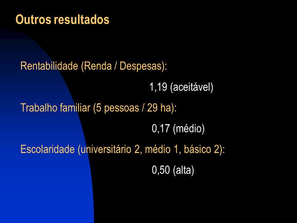 Outros resultados Rentabilidade (Renda / Despesas): 1,19 (aceitável) Trabalho familiar (5 pessoas / 29 ha): 0,17 (médio) Escolaridade (universitário 2, médio 1, básico 2): 0,50 (alta)
