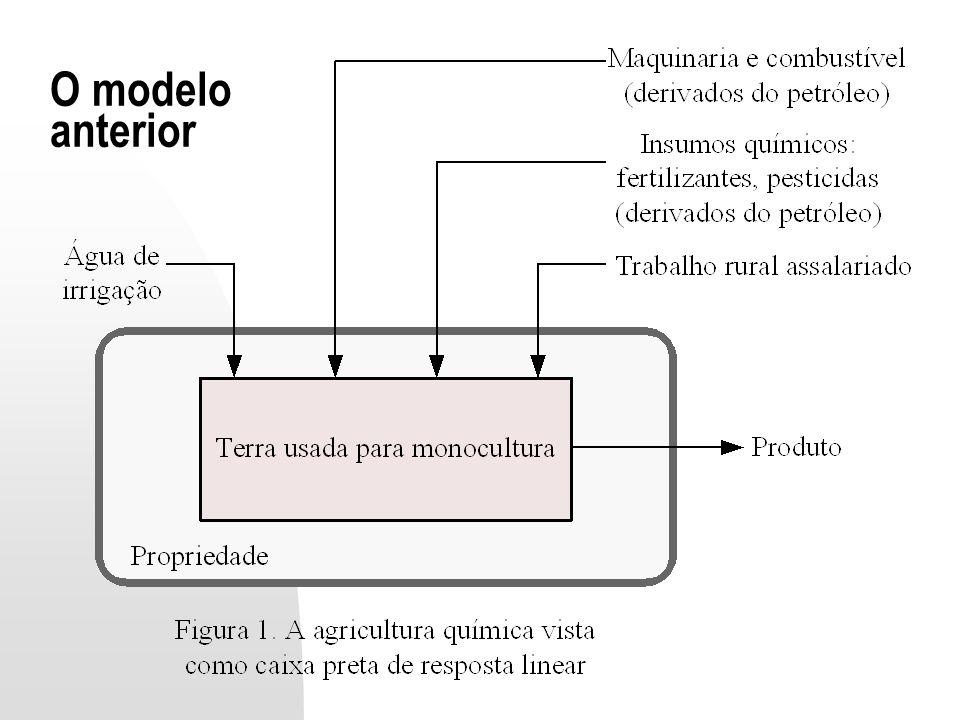 O modelo anterior