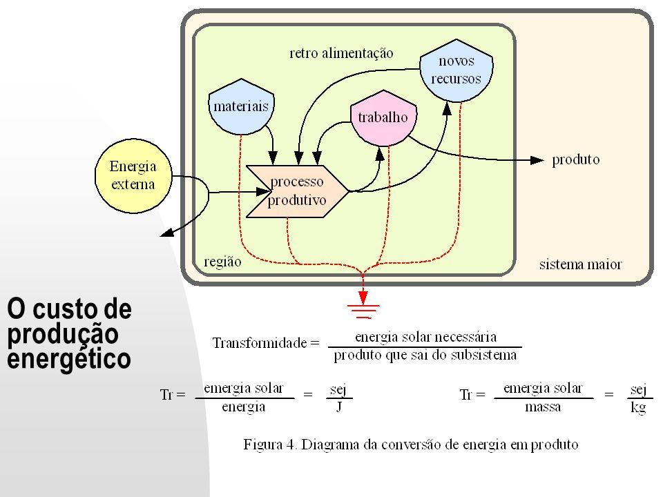 O custo de produção energético