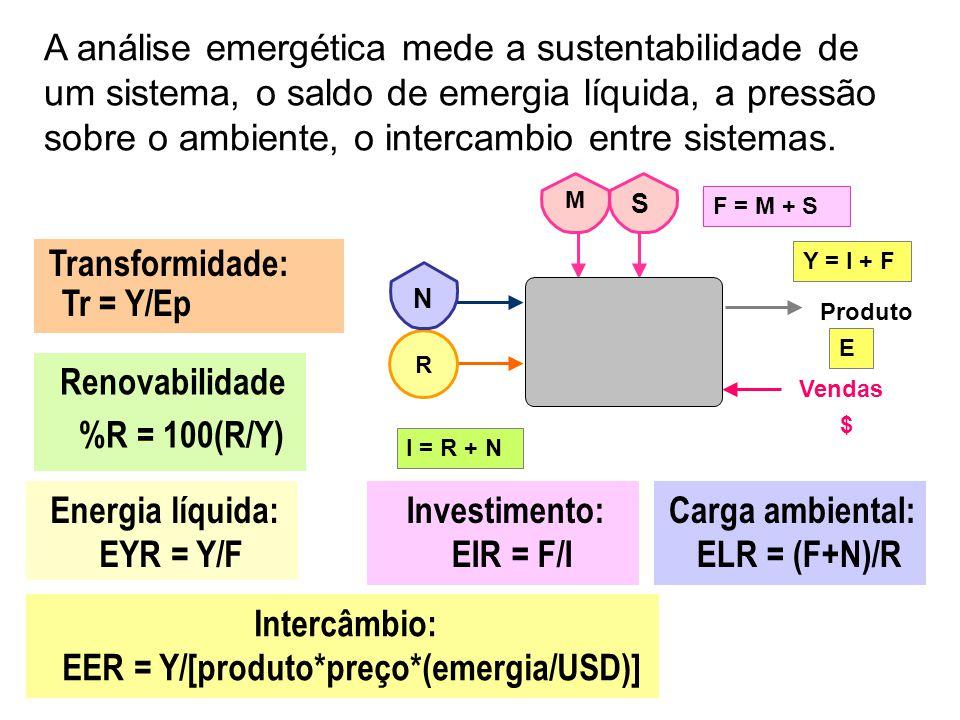 O objetivo do procedimento usado: agrupar fluxos conforme sua origem, somá-los e obter razões $ M S Recursos da Natureza ( I ) = R + N Recursos Econôm