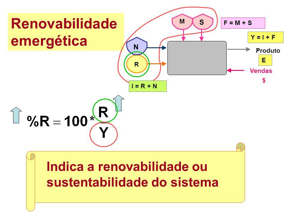 Corresponde ao valor inverso da eficiência do sistema. Varia com o tempo e com os processos utilizados. É um fator de conversão. Transformidade F = M