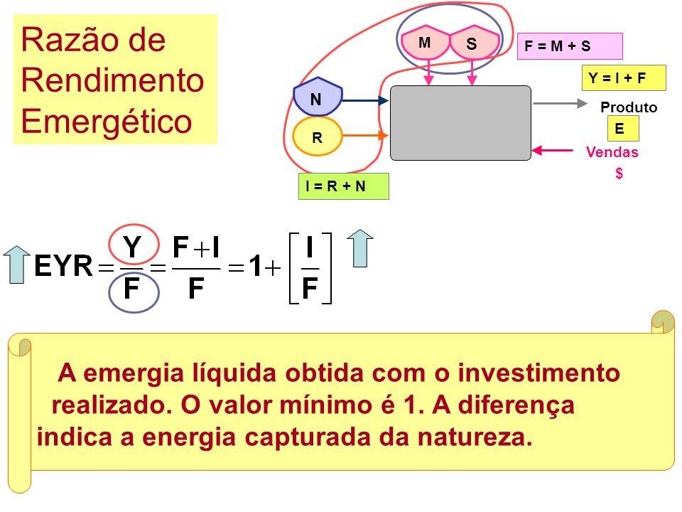 Indica a renovabilidade ou sustentabilidade do sistema Renovabilidade emergética F = M + S R I = R + N Produto Y = I + F E Vendas N M S $