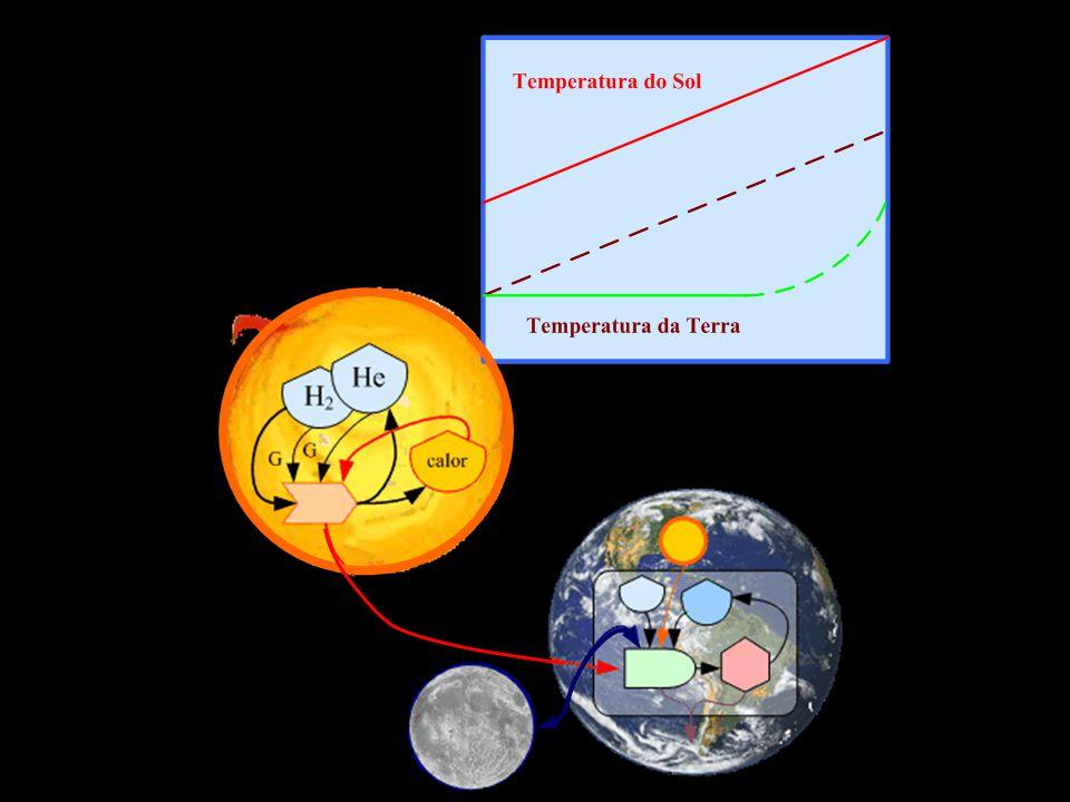 A biosfera levou milhões de anos para se tornar um mecanismo capaz de controlar a temperatura, a umidade e a composição gasosa da atmosfera. O aquecim
