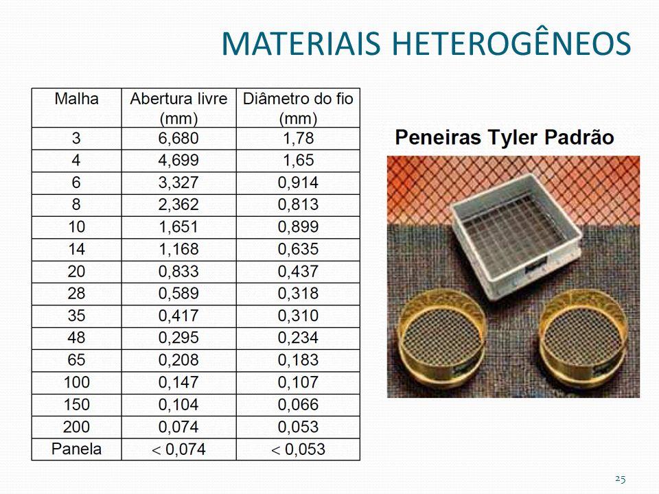 MATERIAIS HETEROGÊNEOS 25