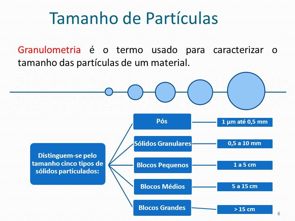Tamanho de Partículas Granulometria é o termo usado para caracterizar o tamanho das partículas de um material. 1 μm até 0,5 mm Sólidos Granulares 0,5