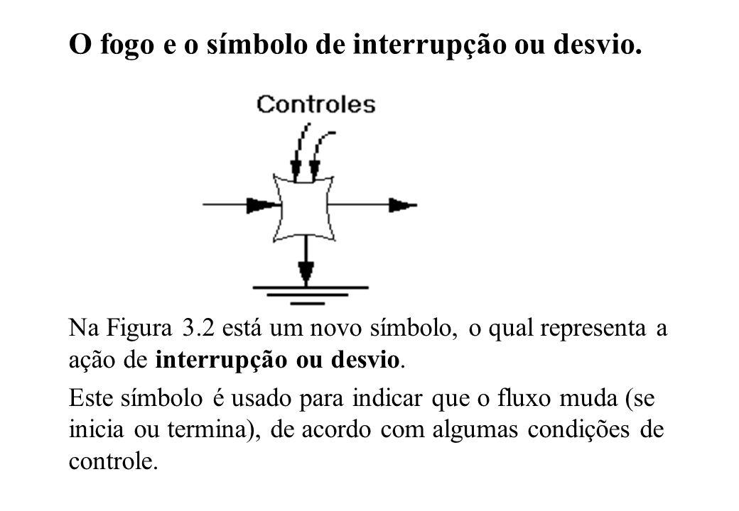 O fogo e o símbolo de interrupção ou desvio.