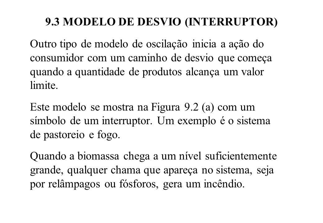9.3 MODELO DE DESVIO (INTERRUPTOR) Outro tipo de modelo de oscilação inicia a ação do consumidor com um caminho de desvio que começa quando a quantida