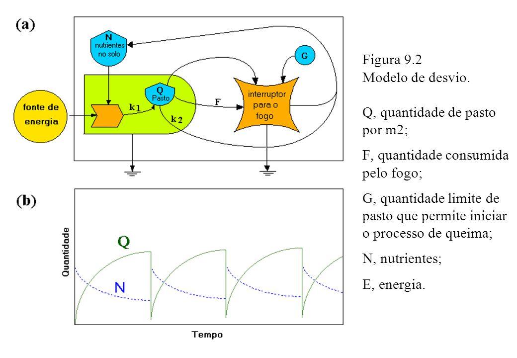 Figura 9.2 Modelo de desvio. Q, quantidade de pasto por m2; F, quantidade consumida pelo fogo; G, quantidade limite de pasto que permite iniciar o pro