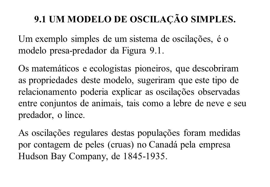 9.1 UM MODELO DE OSCILAÇÃO SIMPLES. Um exemplo simples de um sistema de oscilações, é o modelo presa-predador da Figura 9.1. Os matemáticos e ecologis
