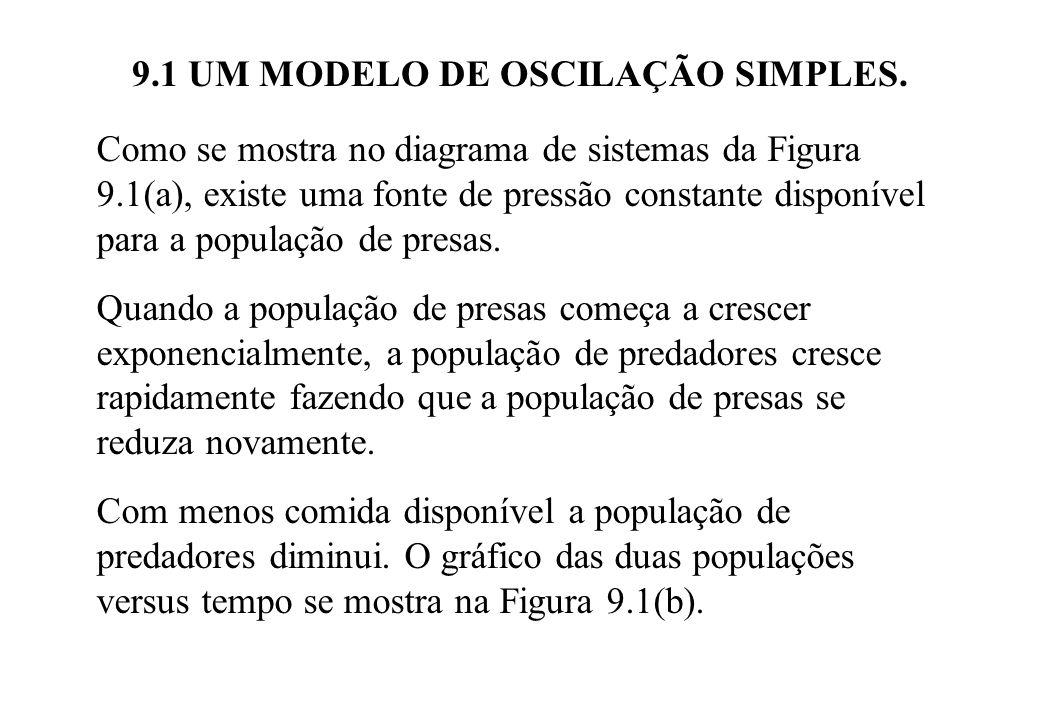 9.1 UM MODELO DE OSCILAÇÃO SIMPLES. Como se mostra no diagrama de sistemas da Figura 9.1(a), existe uma fonte de pressão constante disponível para a p