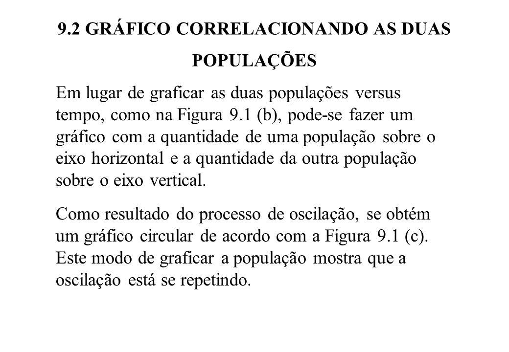 9.2 GRÁFICO CORRELACIONANDO AS DUAS POPULAÇÕES Em lugar de graficar as duas populações versus tempo, como na Figura 9.1 (b), pode-se fazer um gráfico