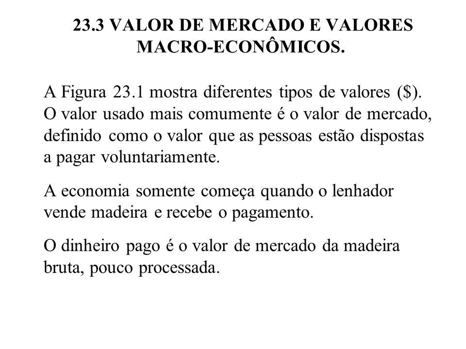 A Figura 23.1 mostra diferentes tipos de valores ($). O valor usado mais comumente é o valor de mercado, definido como o valor que as pessoas estão di