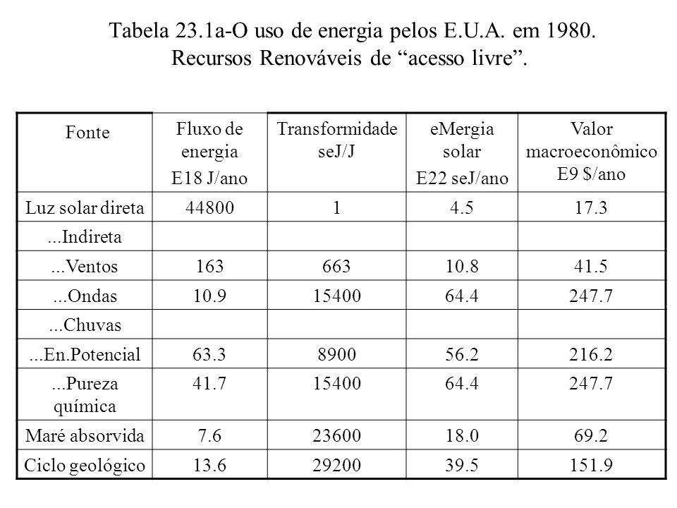 """Tabela 23.1a-O uso de energia pelos E.U.A. em 1980. Recursos Renováveis de """"acesso livre"""". Fonte Fluxo de energia E18 J/ano Transformidade seJ/J eMerg"""