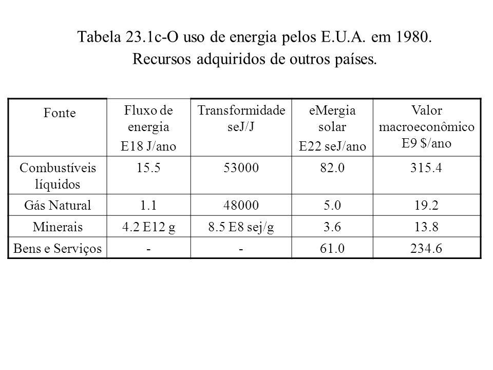 Tabela 23.1c-O uso de energia pelos E.U.A. em 1980. Recursos adquiridos de outros países. Fonte Fluxo de energia E18 J/ano Transformidade seJ/J eMergi
