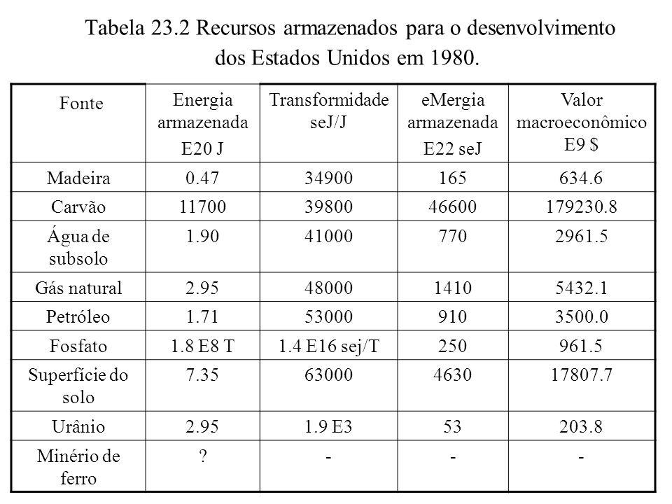 Tabela 23.2 Recursos armazenados para o desenvolvimento dos Estados Unidos em 1980. Fonte Energia armazenada E20 J Transformidade seJ/J eMergia armaze
