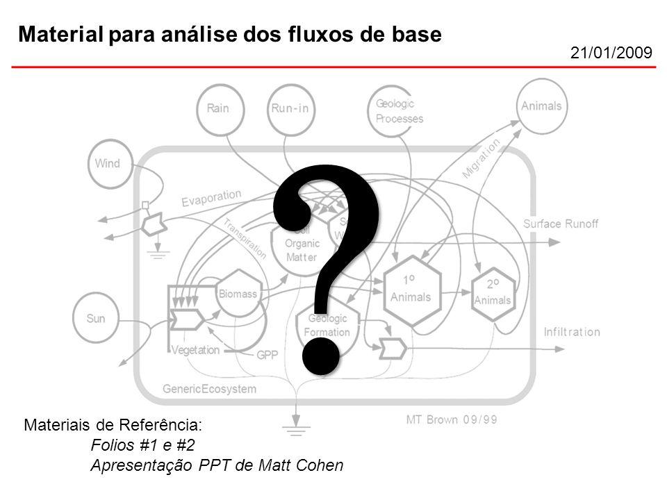 Material para análise dos fluxos de base 21/01/2009 Materiais de Referência: Folios #1 e #2 Apresentação PPT de Matt Cohen .