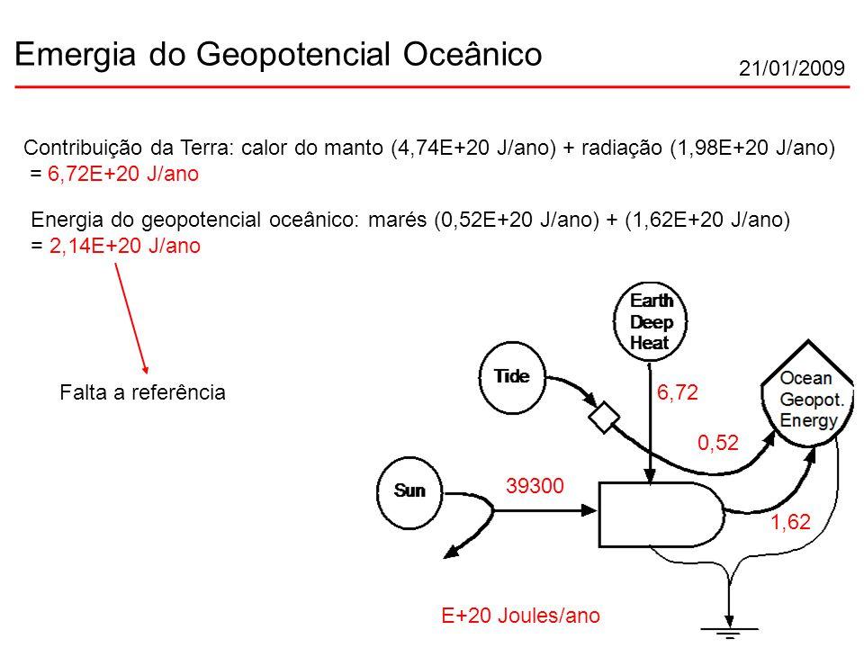 21/01/2009 Emergia do Geopotencial Oceânico E+20 Joules/ano 0,52 39300 Contribuição da Terra: calor do manto (4,74E+20 J/ano) + radiação (1,98E+20 J/ano) = 6,72E+20 J/ano 6,72 1,62 Energia do geopotencial oceânico: marés (0,52E+20 J/ano) + (1,62E+20 J/ano) = 2,14E+20 J/ano Falta a referência