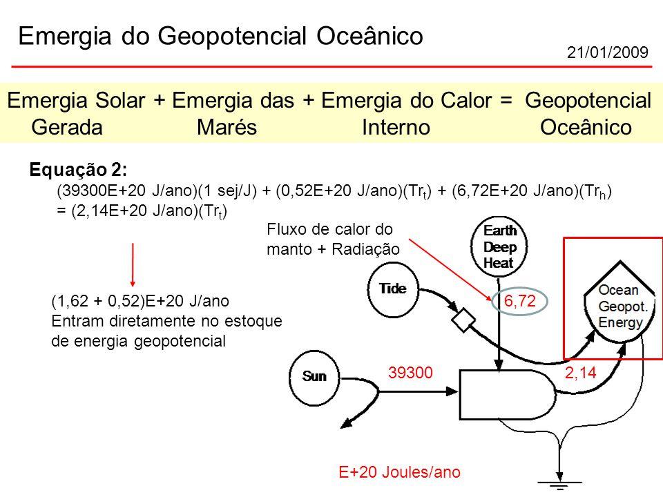 21/01/2009 Emergia do Geopotencial Oceânico E+20 Joules/ano 39300 6,72 2,14 Emergia Solar + Emergia das + Emergia do Calor = Geopotencial Gerada Marés Interno Oceânico Equação 2: (39300E+20 J/ano)(1 sej/J) + (0,52E+20 J/ano)(Tr t ) + (6,72E+20 J/ano)(Tr h ) = (2,14E+20 J/ano)(Tr t ) (1,62 + 0,52)E+20 J/ano Entram diretamente no estoque de energia geopotencial Fluxo de calor do manto + Radiação