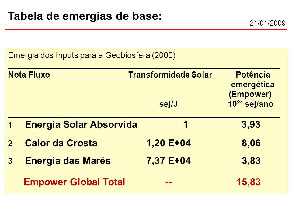 Emergia dos Inputs para a Geobiosfera (2000) ____________________________________________________________ Nota Fluxo Transformidade Solar Potência emergética (Empower) sej/J 10 24 sej/ano ____________________________________________________________ 1 Energia Solar Absorvida13,93 2 Calor da Crosta1,20 E+04 8,06 3 Energia das Marés7,37 E+04 3,83 Empower Global Total-- 15,83 21/01/2009 Tabela de emergias de base: