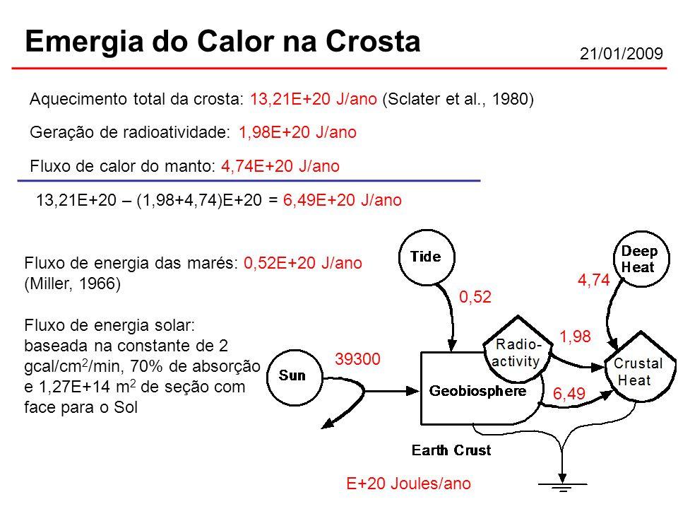21/01/2009 Emergia do Calor na Crosta Aquecimento total da crosta: 13,21E+20 J/ano (Sclater et al., 1980) Geração de radioatividade: 1,98E+20 J/ano E+20 Joules/ano 1,98 Fluxo de calor do manto: 4,74E+20 J/ano 4,74 13,21E+20 – (1,98+4,74)E+20 = 6,49E+20 J/ano 6,49 0,52 39300 Fluxo de energia das marés: 0,52E+20 J/ano (Miller, 1966) Fluxo de energia solar: baseada na constante de 2 gcal/cm 2 /min, 70% de absorção e 1,27E+14 m 2 de seção com face para o Sol