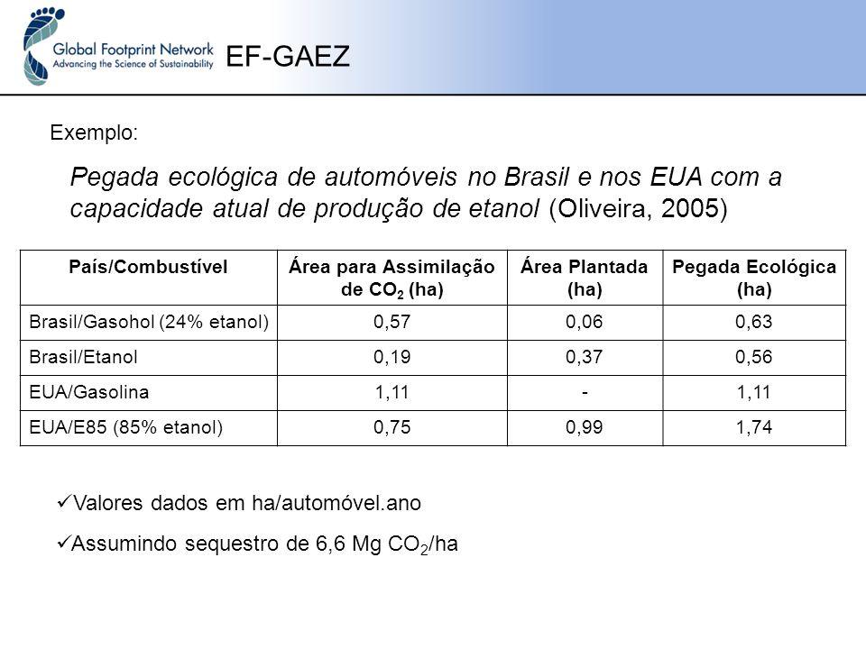 EF-GAEZ Exemplo: Pegada ecológica de automóveis no Brasil e nos EUA com a capacidade atual de produção de etanol (Oliveira, 2005) País/CombustívelÁrea para Assimilação de CO 2 (ha) Área Plantada (ha) Pegada Ecológica (ha) Brasil/Gasohol (24% etanol)0,570,060,63 Brasil/Etanol0,190,370,56 EUA/Gasolina1,11- EUA/E85 (85% etanol)0,750,991,74 Valores dados em ha/automóvel.ano Assumindo sequestro de 6,6 Mg CO 2 /ha