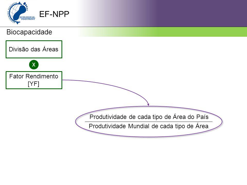 EF-NPP Biocapacidade Divisão das Áreas X Fator Rendimento [YF] Produtividade de cada tipo de Área do País Produtividade Mundial de cada tipo de Área