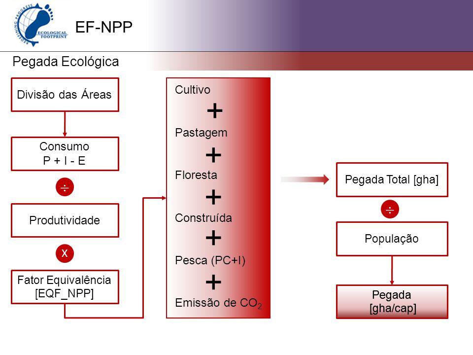 EF-NPP Pegada Ecológica Cultivo Pastagem Floresta Construída Pesca (PC+I) Emissão de CO 2 Divisão das Áreas Consumo P + I - E  Produtividade X Fator Equivalência [EQF_NPP] + + + + + Pegada Total [gha]  População Pegada [gha/cap] Pegada [gha/cap]