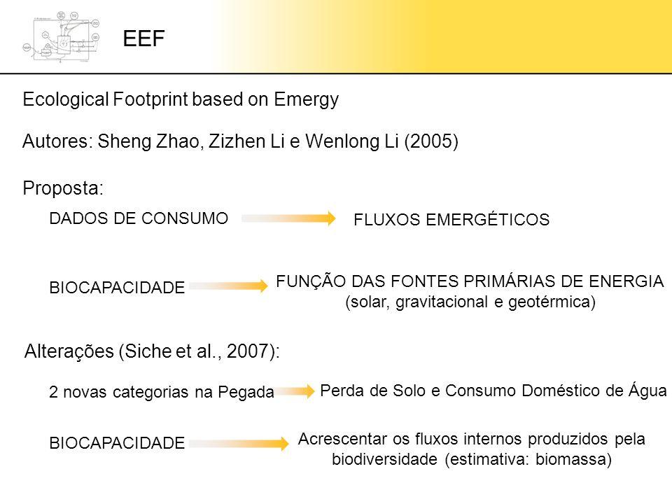 Ecological Footprint based on Emergy EEF Autores: Sheng Zhao, Zizhen Li e Wenlong Li (2005) DADOS DE CONSUMO FLUXOS EMERGÉTICOS BIOCAPACIDADE FUNÇÃO DAS FONTES PRIMÁRIAS DE ENERGIA (solar, gravitacional e geotérmica) Proposta: Alterações (Siche et al., 2007): 2 novas categorias na Pegada Perda de Solo e Consumo Doméstico de Água BIOCAPACIDADE Acrescentar os fluxos internos produzidos pela biodiversidade (estimativa: biomassa)