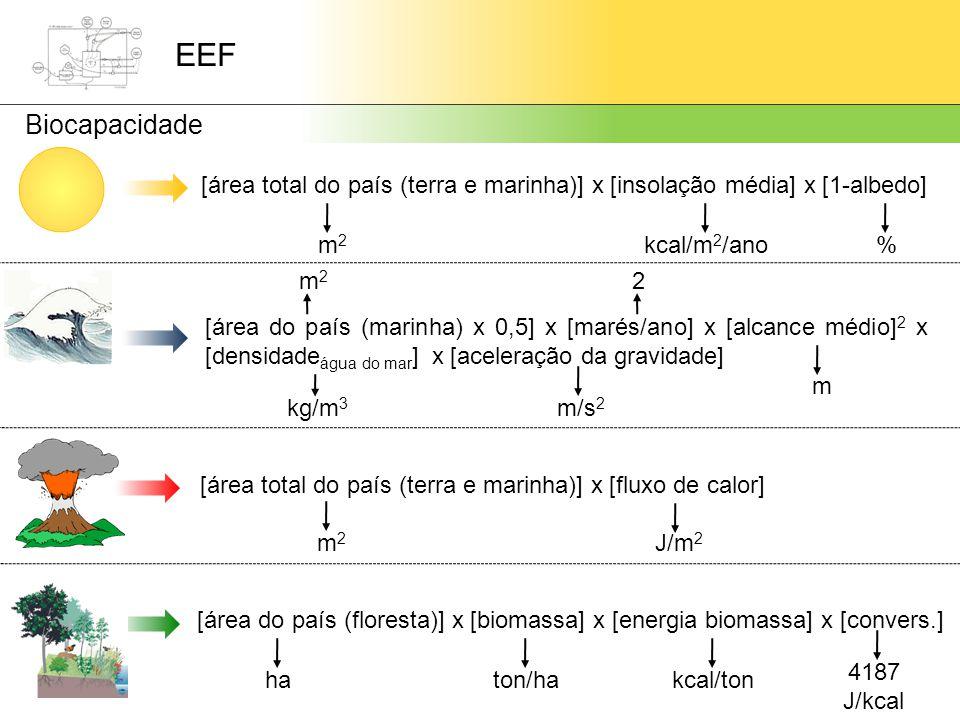 [área total do país (terra e marinha)] x [insolação média] x [1-albedo] m2m2 kcal/m 2 /ano% [área do país (marinha) x 0,5] x [marés/ano] x [alcance médio] 2 x [densidade água do mar ] x [aceleração da gravidade] m2m2 m/s 2 m kg/m 3 [área total do país (terra e marinha)] x [fluxo de calor] m2m2 J/m 2 [área do país (floresta)] x [biomassa] x [energia biomassa] x [convers.] haton/hakcal/ton 4187 J/kcal 2 EEF Biocapacidade