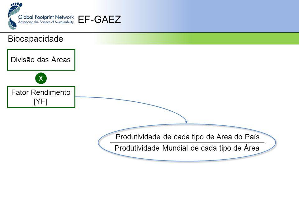 EF-GAEZ Biocapacidade Divisão das Áreas X Fator Rendimento [YF] Produtividade de cada tipo de Área do País Produtividade Mundial de cada tipo de Área